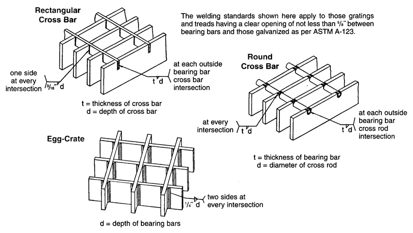 Introduction to Bar Grating - Welding Standards - Heavy Duty