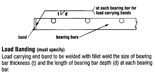 Welding Standards - Banding