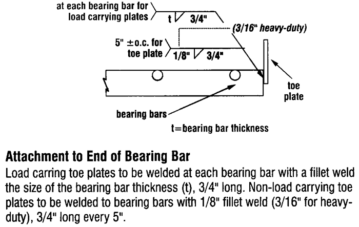 Welding Standards - Toe Plates