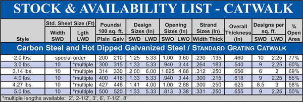 Expanded Metal Catwalk Grating Stock List