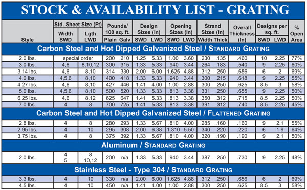 Expanded Metal Grating Stock List