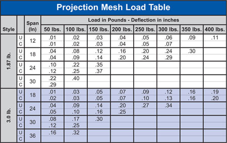 Expanded Metal Projection Mesh Load Table