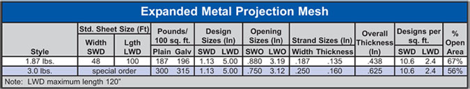 Expanded Metal Projection Mesh Specs