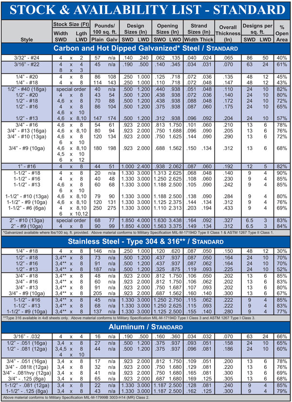 Expanded Metal Standard Stock List