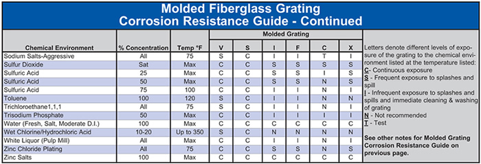 Corrosion Resistance-Molded