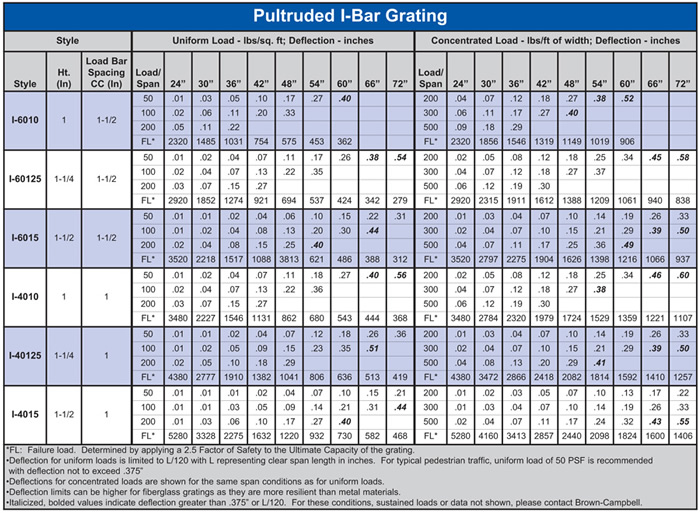 Pultruded I-Bar Fiberglass Load Table
