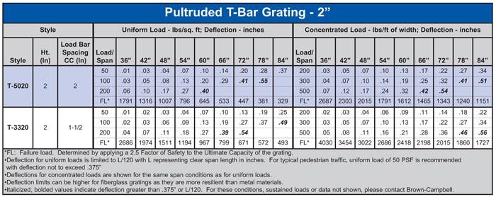 "Pultruded 2"" T-Bar Fiberglass Load Table"
