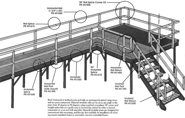 Osha Safety Regulations For Stairs And Handrails - Photos