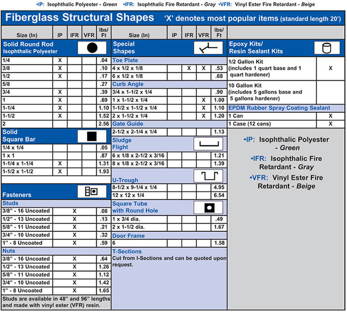 Structural Shapes Chart 2