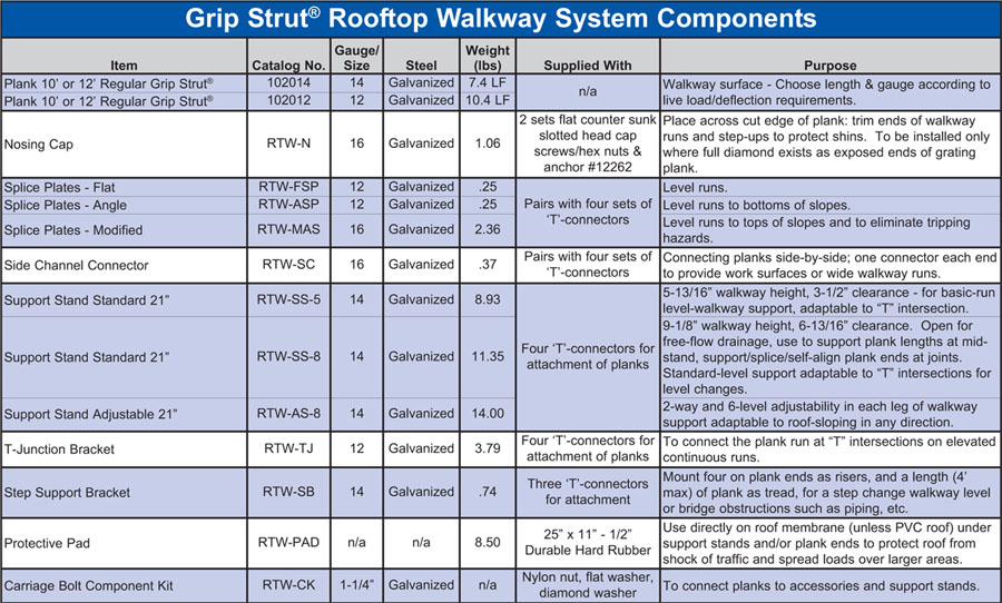 Grip Strut® Rooftop Walkway Systems Components Table