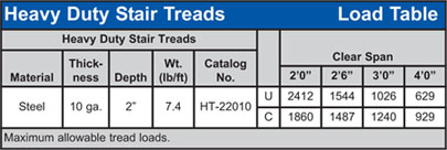Heavy Duty Grip Strut® Stair Tread Load Table