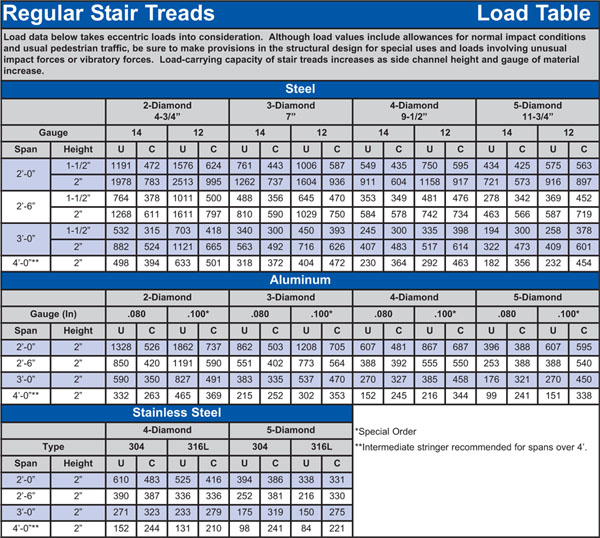 Regular Grip Strut® Stair Tread Load Table