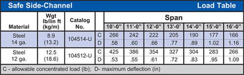Grip Strut® Work Platforms Load Table
