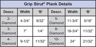 Grip Strut® Plank - Details