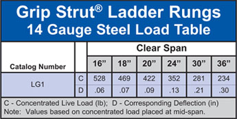 Ladder Rung Grip Strut® Load Table