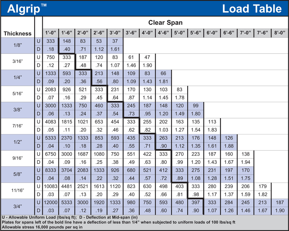 Algrip™ Load Table