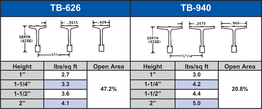 Safe-T-Grid® Type Table