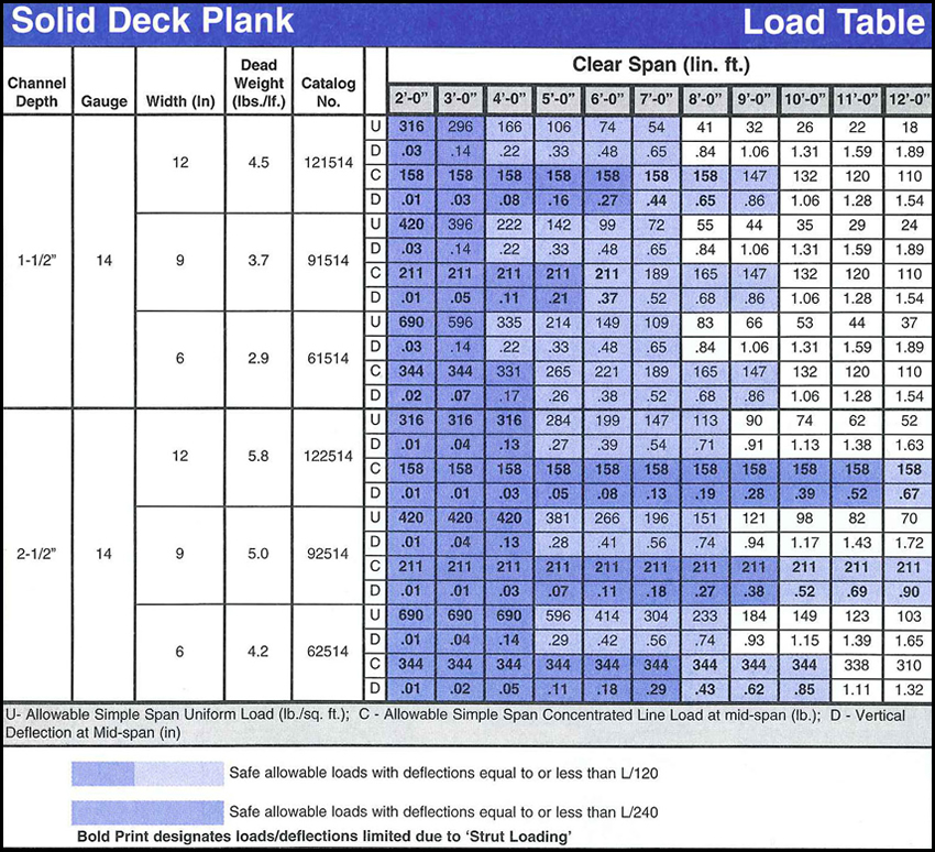 Solid Deck Plank Load Table