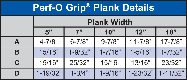 Perf-O Grip® Plank Details Table