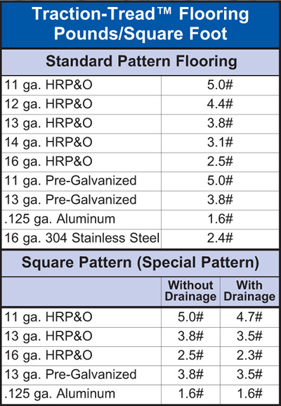 Traction-Tread™ Flooring Weight Table