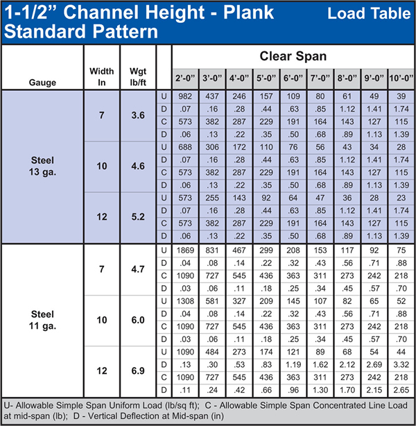 Traction-Tread™ Plank Load Table 1-1/2""