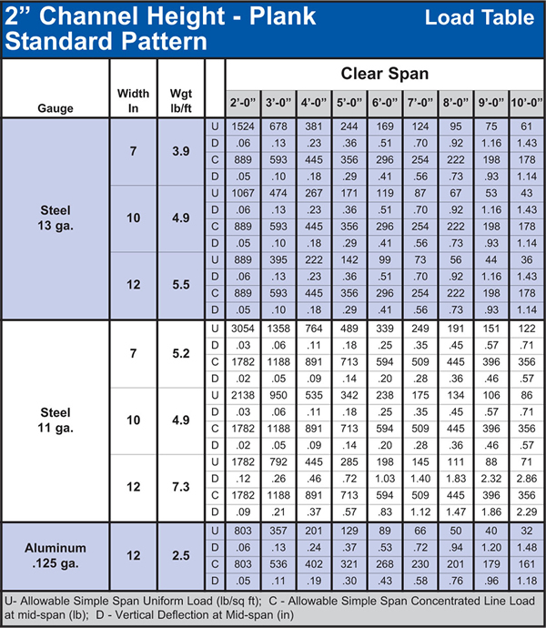 Traction-Tread™ Plank Load Table 2""