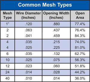 Wire Cloth Common Mesh Types