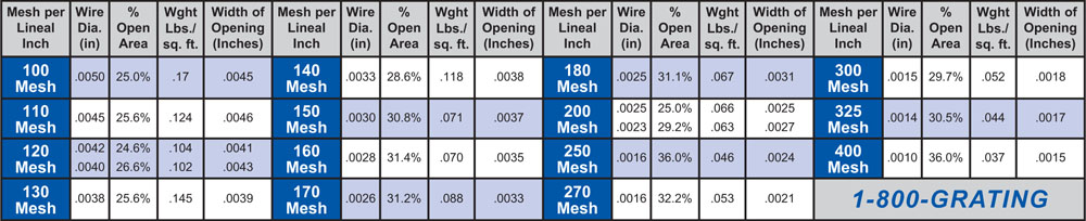 Wire Mesh Table Twilled Weave
