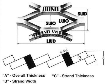 Expanded Metal Standard Terminology